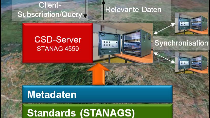 CSD Server vermitteln als Daten-Dolmetscher zwischen den Datenwelten.