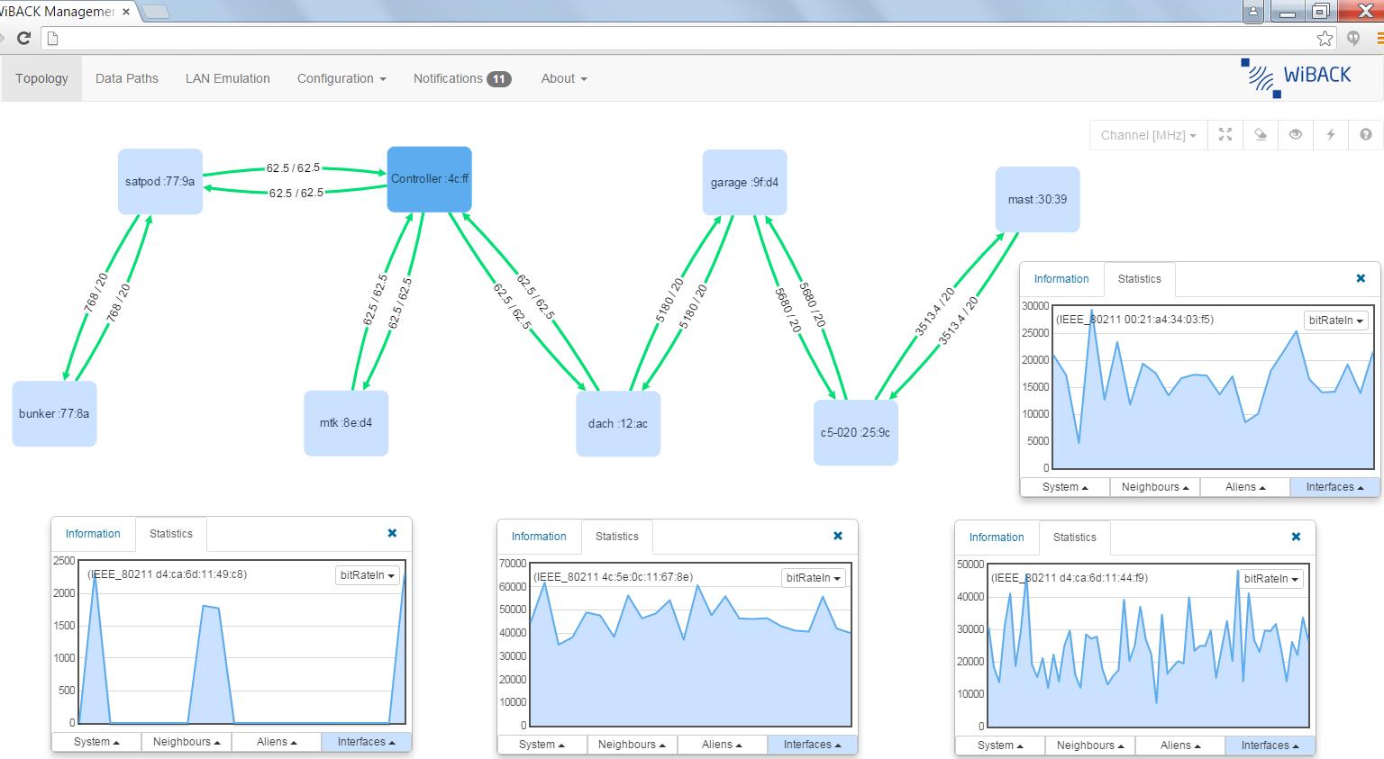 Eine Darstellung des WiBACK-Netzes in der Benutzeroberfläche, zum Monitoring der Qualität und Funktionalität.